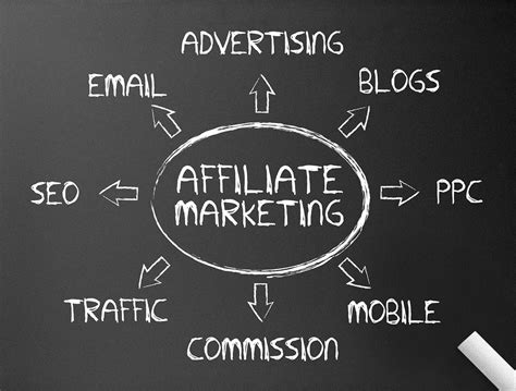 Starting an Online Business Using Affiliate Marketing